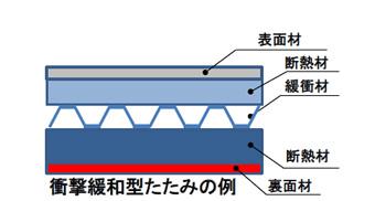 衝撃緩和型畳床の断面形状